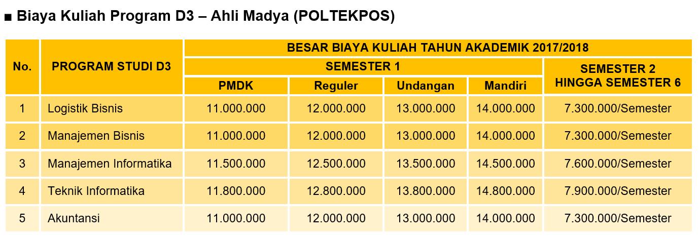 biaya-kuliah-program-d3-poltekpos